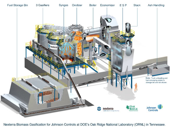 biomass power plant thesis The power derived from gasification and combustion of the resultant gas is considered to be a source of a biomass gasification plant generates up to.